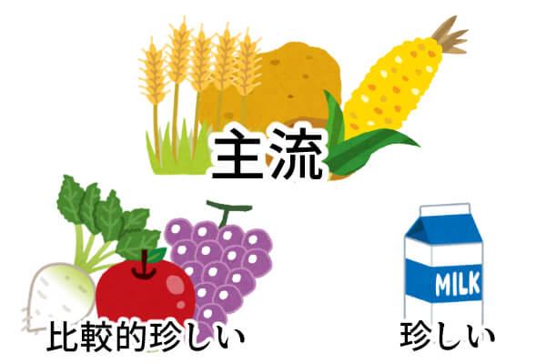 ウォッカの原材料のイラスト 小麦、ジャガイモ、トウモロコシ等が主流、さくら大根やフルーツが比較的珍しい、ミルクは珍しいと分類