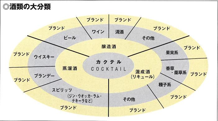 お酒の分類表 醸造酒、蒸留酒、混成酒の3分類の他、各種お酒の種類が分類されている