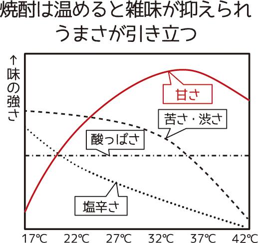焼酎の温度による味の変化表