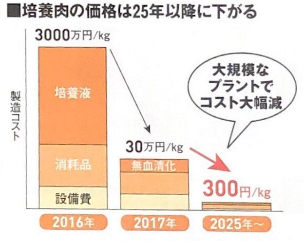 培養肉の価格の予想推移
