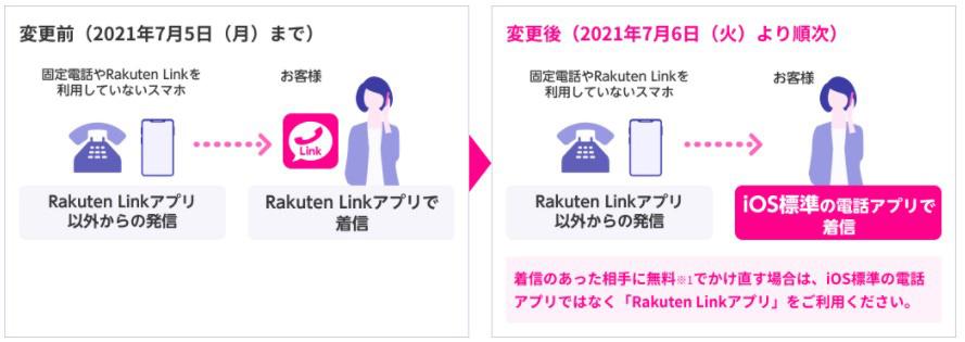 iOS版RakutenLink仕様変更