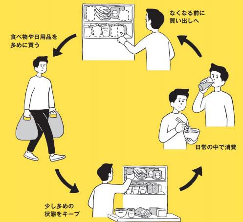 東京防災日常備蓄
