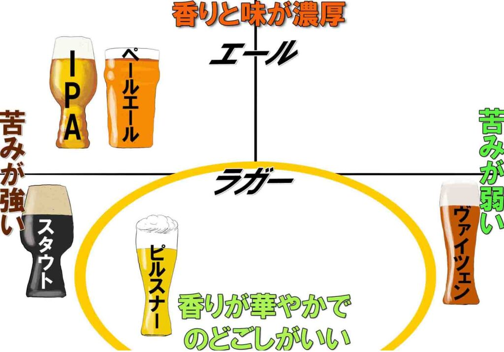 ビールの種類 一覧