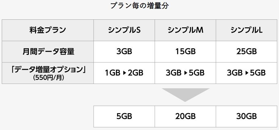 yモバイルデータ増量